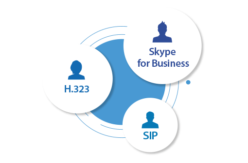 Break Your Communication Barriers with Simultaneous Skype for Business, H.323, and SIP Support